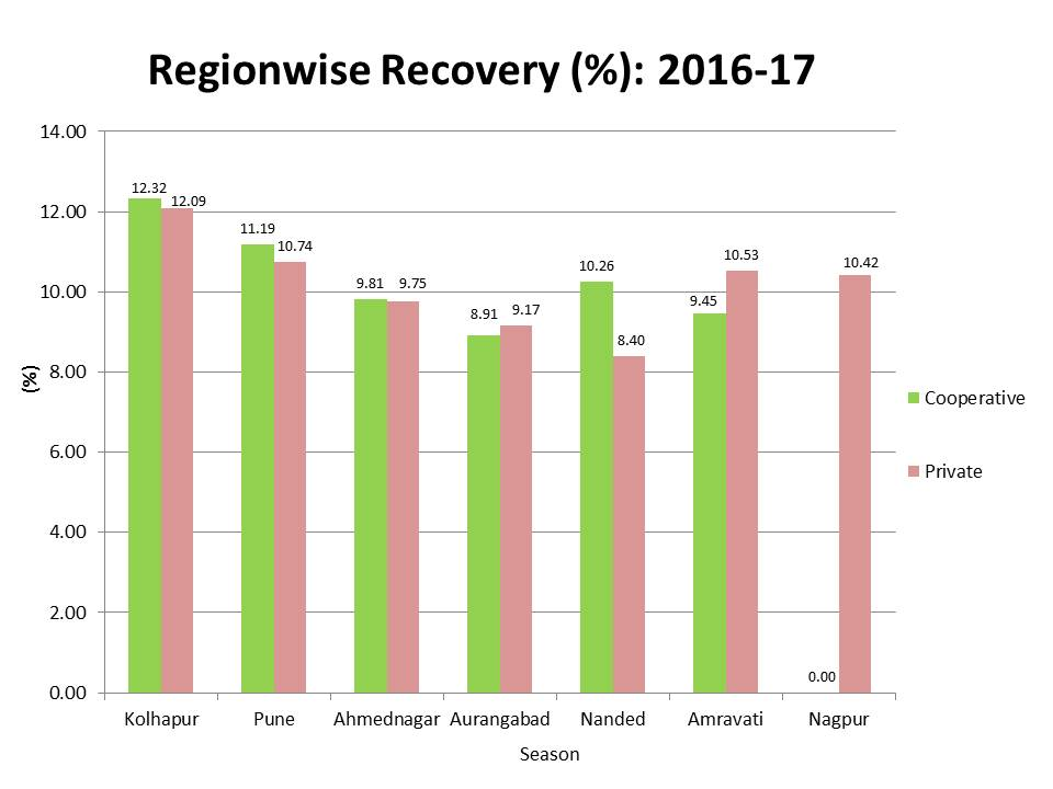 Regionwise Recovery (%) 2016-17